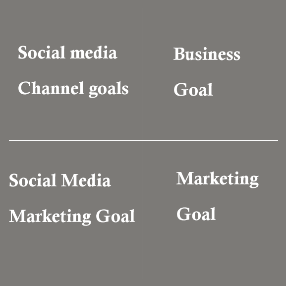 Four-goals-while-forming-Social-media-Strategy