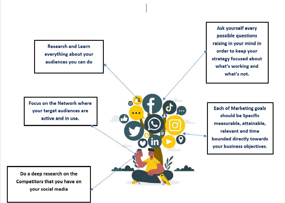 Steps-needed-to-be-followed-in-order-to-create-Social-media-Strategy