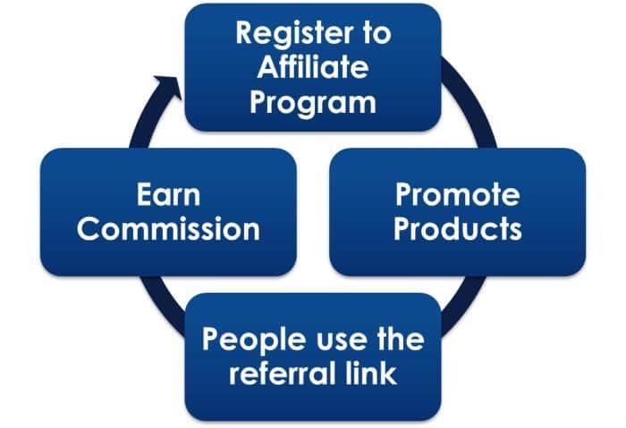 amazon affiliate commission